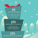What Women Want for Christmas {Infographic}